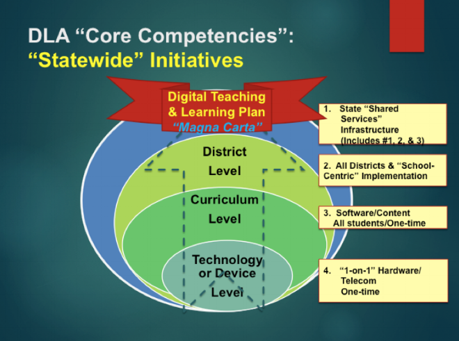 DLA (3) levels of statewide initiatives  1. Device or curriculum level (example:  math software of all K-6 students in state) 2. District level deployment (funding individual LEAs universally or with grant model) 3. Complete state model:   Both 1 & 2  Matching funding grant model  Complete school implementation model  State-level infrastructure: broadband, shared services, database integration, standards, security and privacy, cloud services, reporting, etc.  All students, teachers, and administration  All grades, curriculum, and subject areas 24/7 mobile  District and state longitudinal systems   All technologies-broadband, management systems, content, software, devices, professional development                                                         All Full technical support staffs