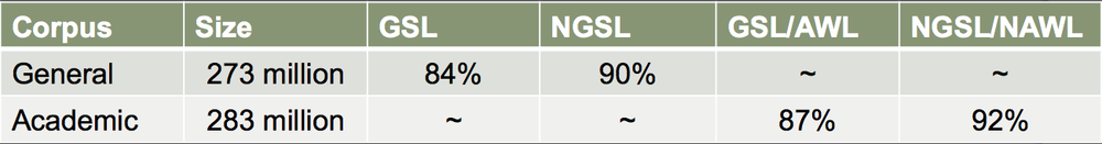 NAWL/NGSL coverage