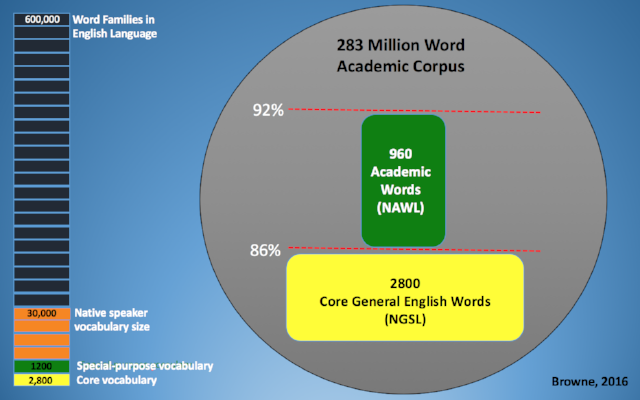 New Academic Word List Coverage