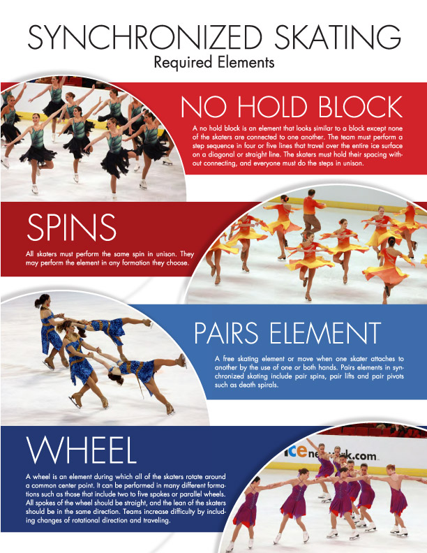 USFS Synchronized Skating Required Elements page 3