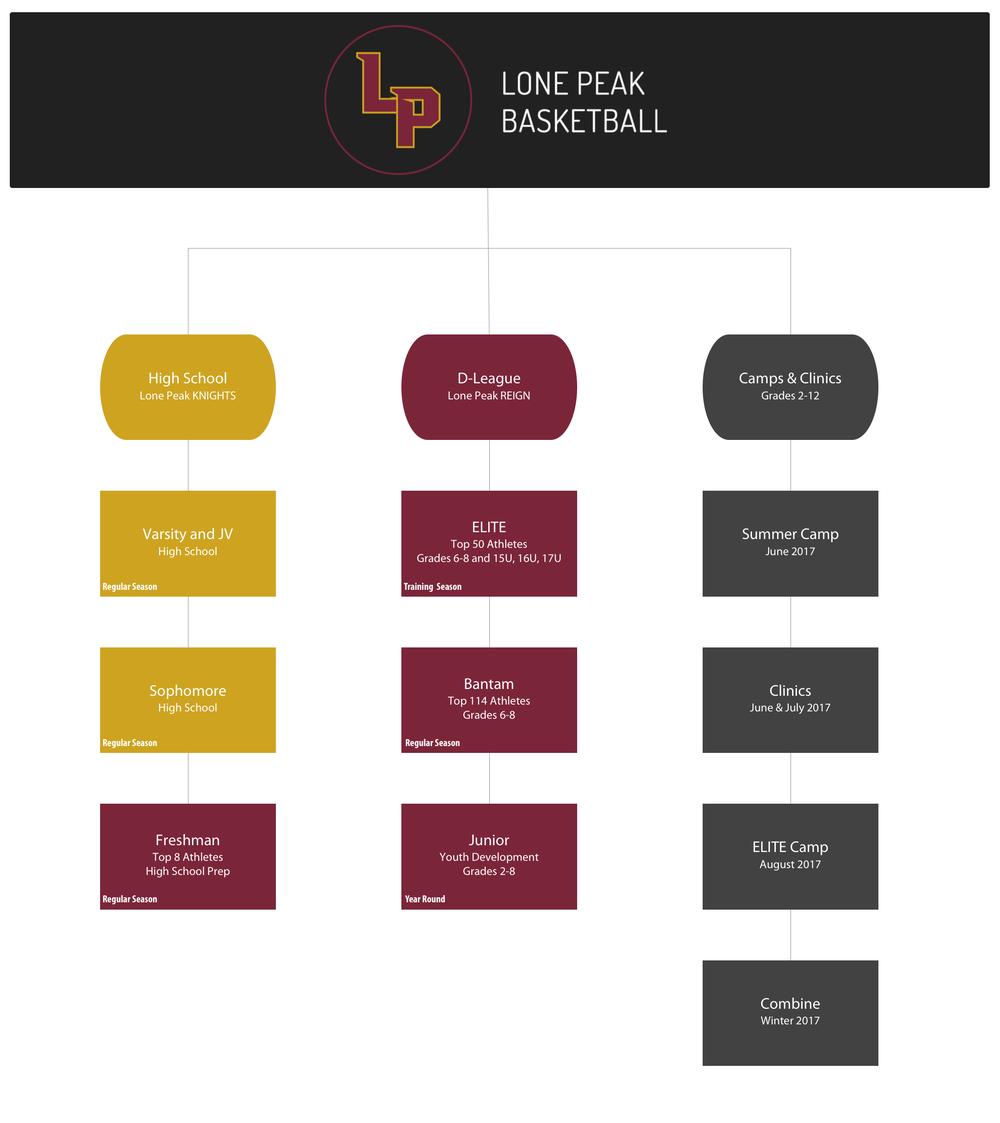 LP Organizational Chart MASTER (v3).png