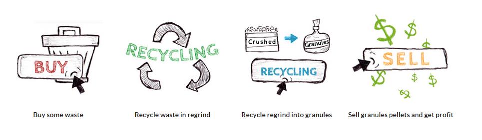 ciclo di Recyclix