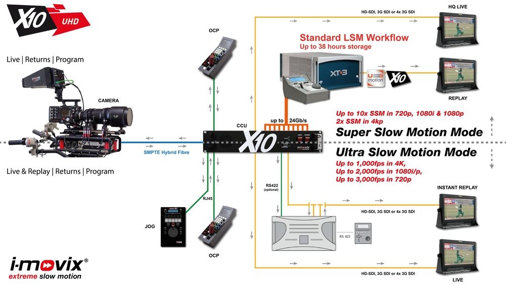 X10 UHD SSM and USM Workflows