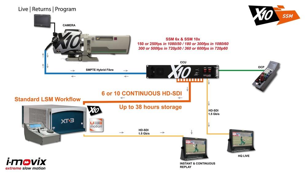 X10 SSM Workflow