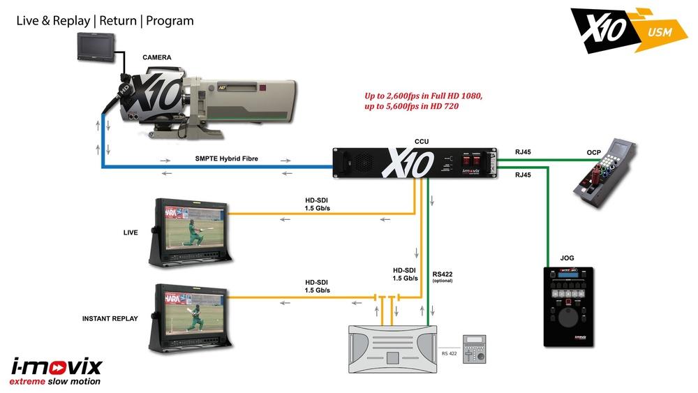 X10 USM Workflow
