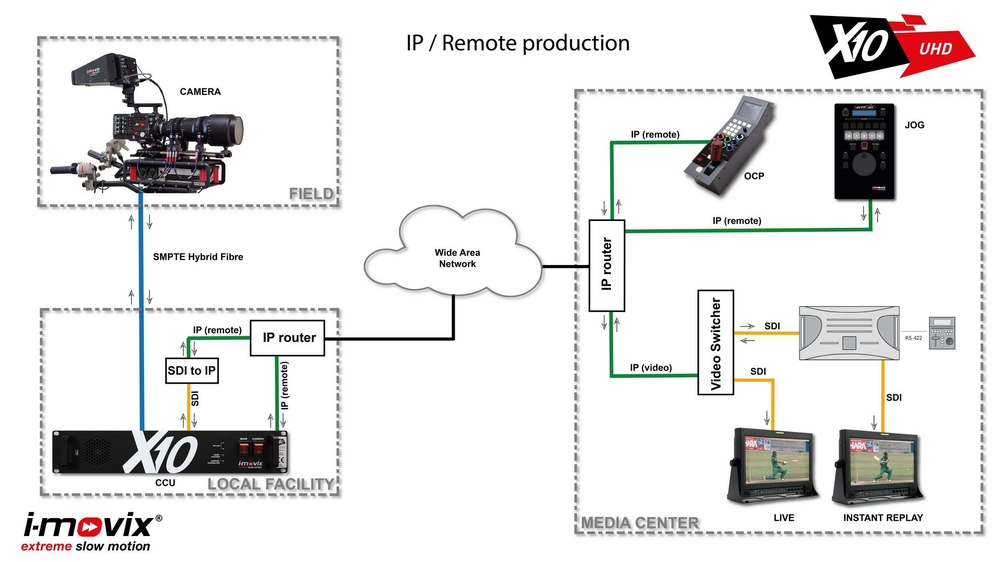 Remote production workflow