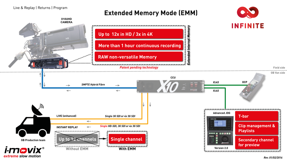 Workflow X10 UHD (EMM) V2.0 - final-01.png