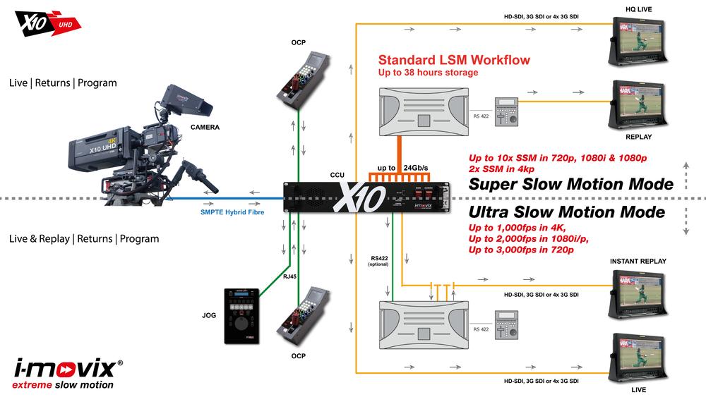 Workflow X10 UHD (USM & SSM)_NS-01.png