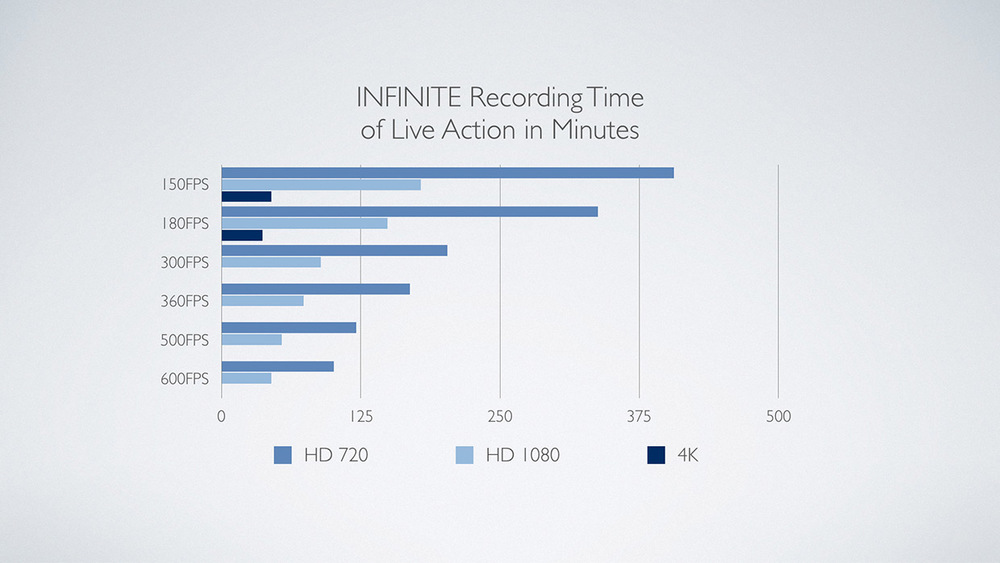 Infinite Recording Time of Live Action in Minutes