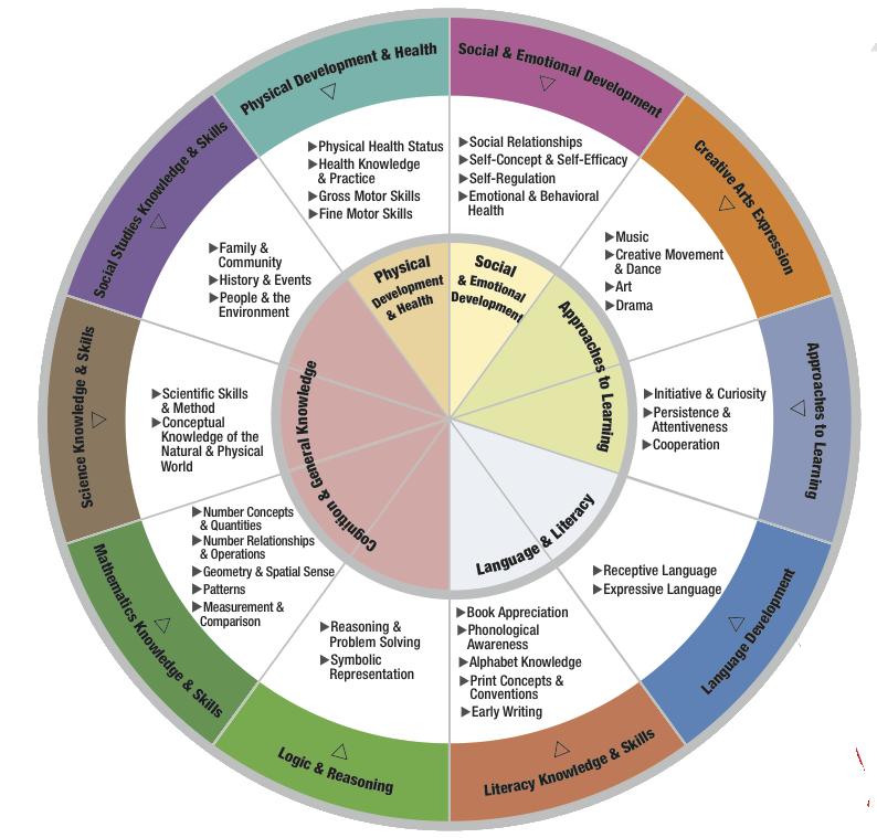 Head Start Framework Chart