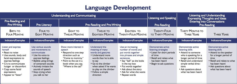 essays language development Therefore, if teachers want to see language development, language objectives are a great first step in helping teachers explicitly teach it back to top resources.