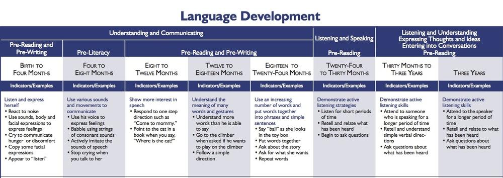 language development chart
