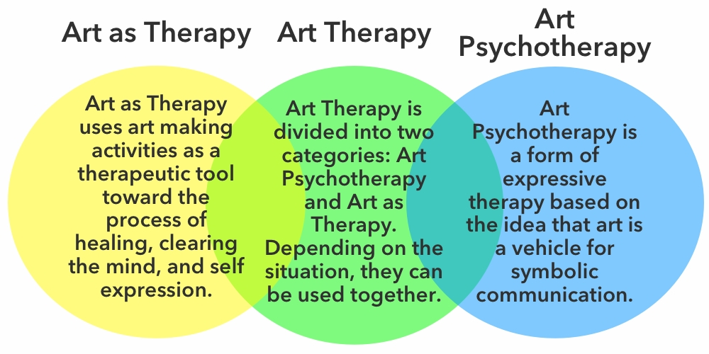 Art Therapy most difficult subjects in college