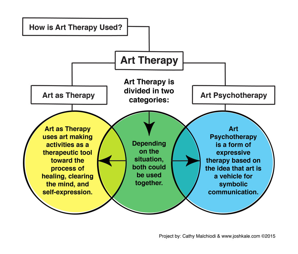 Art Therapy Fundamentals via  Josh Kale