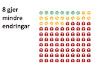- Av 100 start-ups så lukkast 25. 8 gjer mindre endringar og 16 fører til radikale skilnader