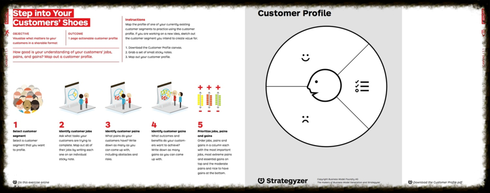 Why We Created Value Proposition Design Strategyzer