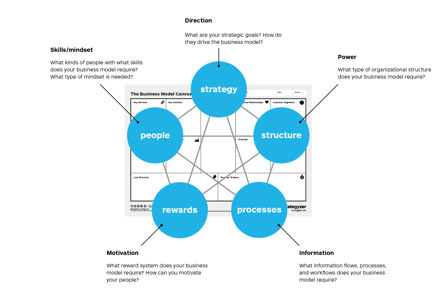 Implementing Your Business Model With The Galbraith Star Strategyzer