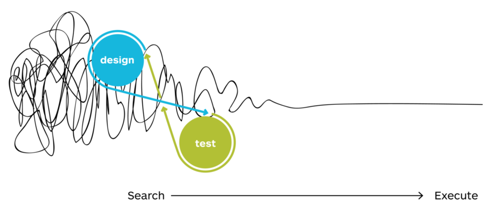How Design & Test fit in the Search phase. Image from   Value Proposition Design