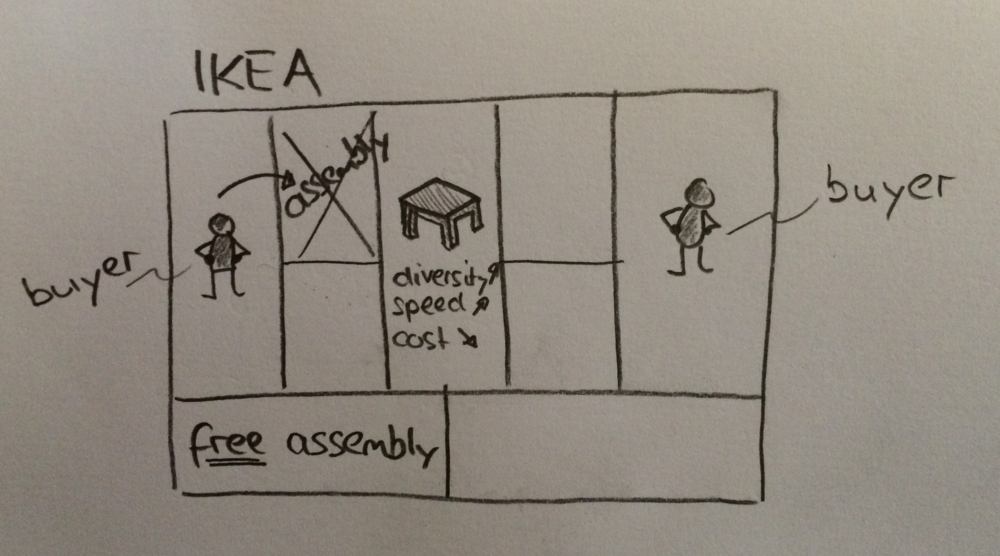 IKEA-Business-Model.png