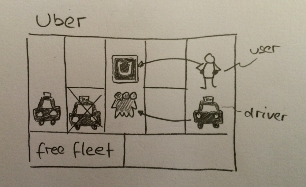 Uber-business-model.png