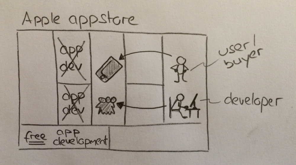 appstore-business-model.png