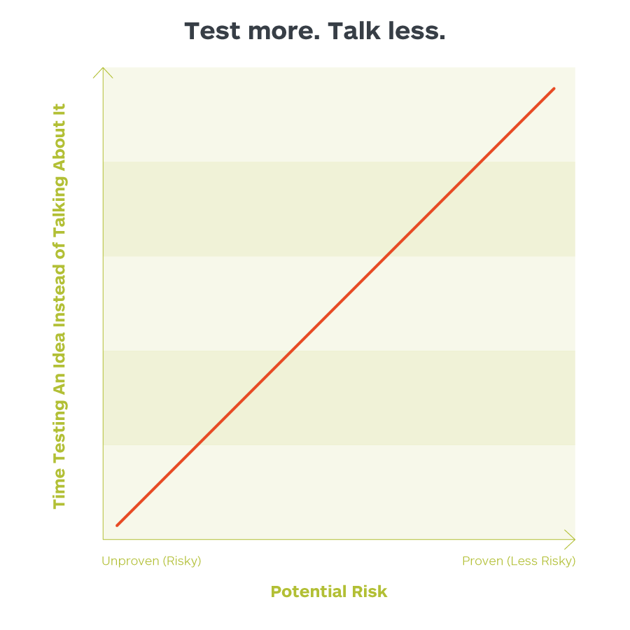 Talking_versus_testing