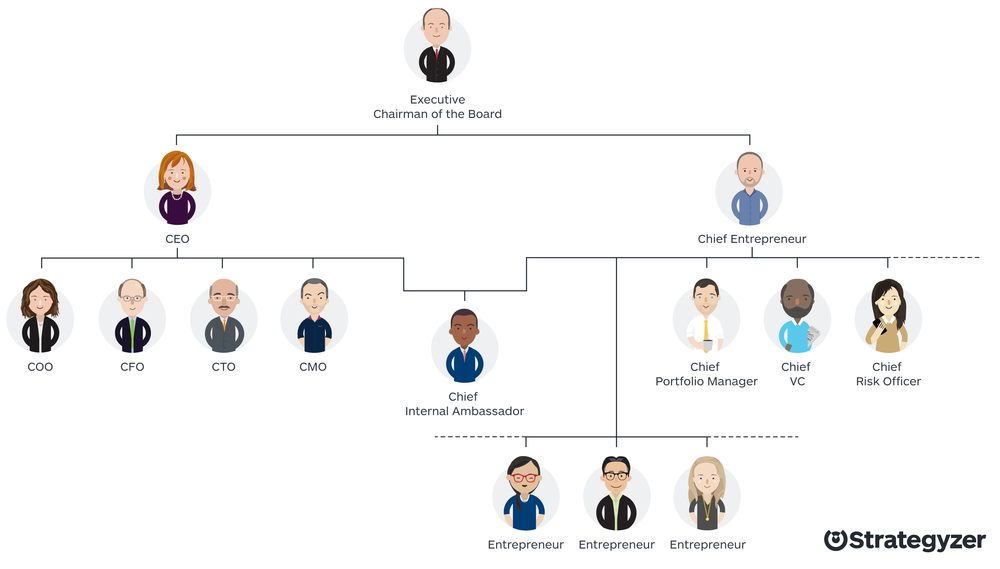 The C Suite Needs A Chief Entrepreneur Strategyzer