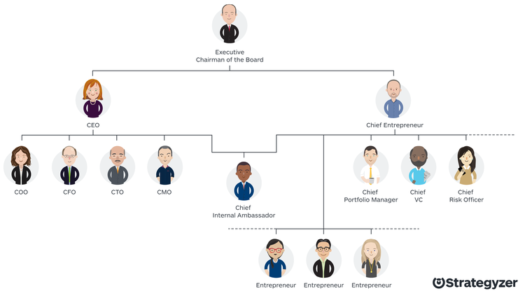 heres the original org chart chief_entrepreneur_org_chart chief_entrepreneur_org_chart - Picture Org Chart