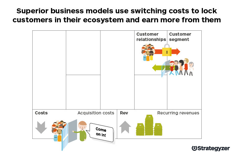 Switching_Costs_Business_Model