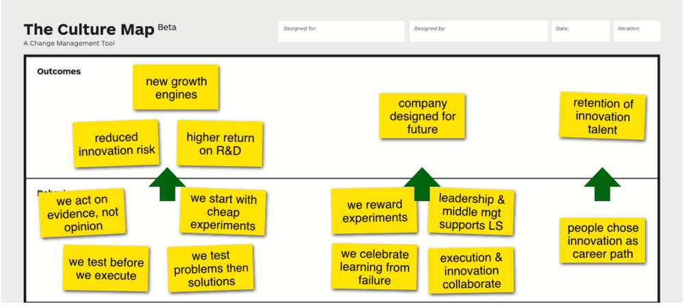 Culture_Map_example_Strategyzer_Behaviors