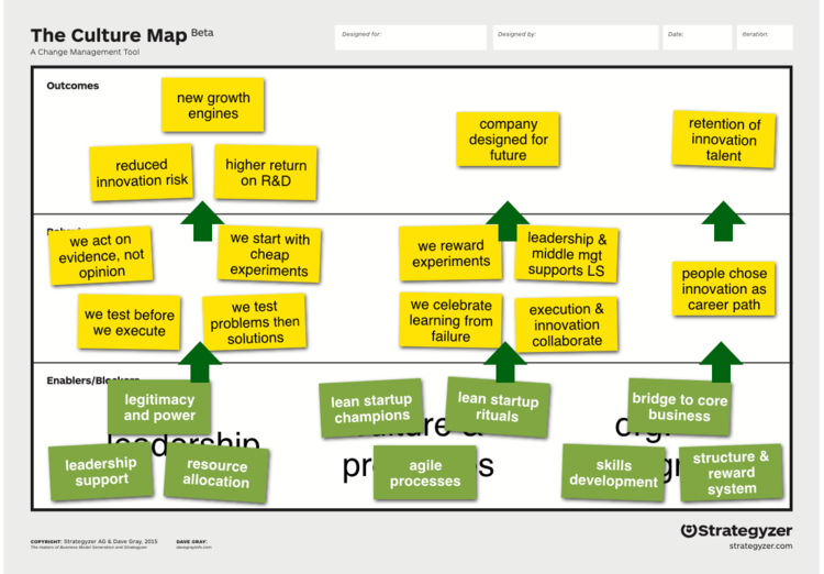 Best Practices How To Use The Culture Map Strategyzer