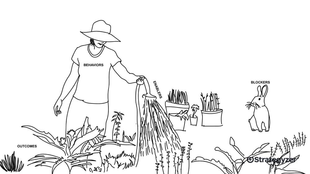 Culture_map_garden_Strategyzer