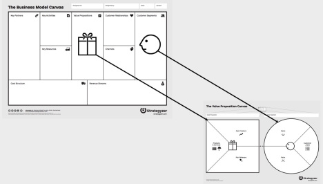 business_model_canvas_value_proposition_Strategyzer