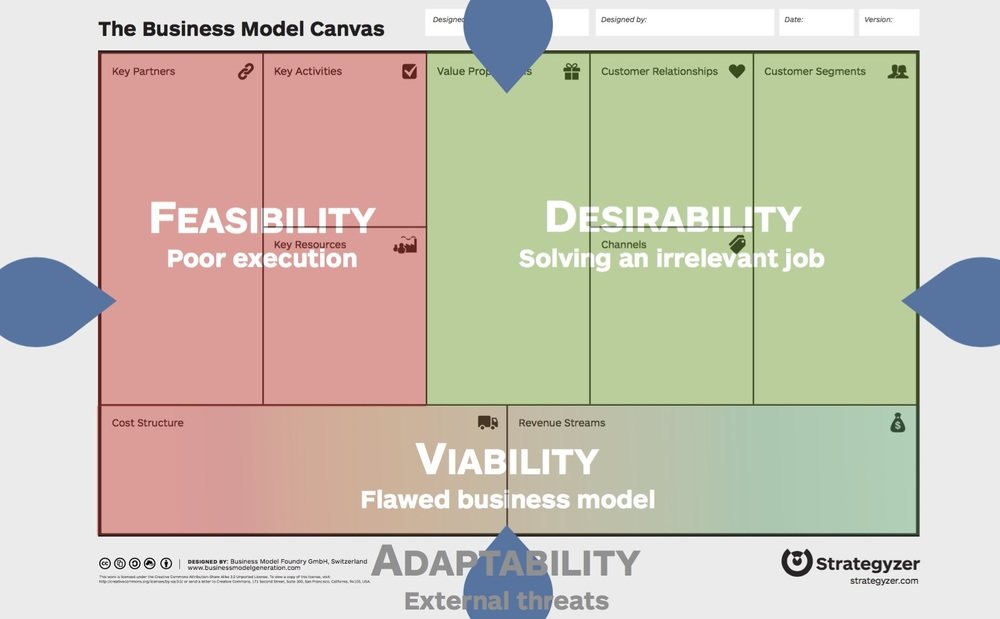 Business_Model_Canvas_Strategyzer_5