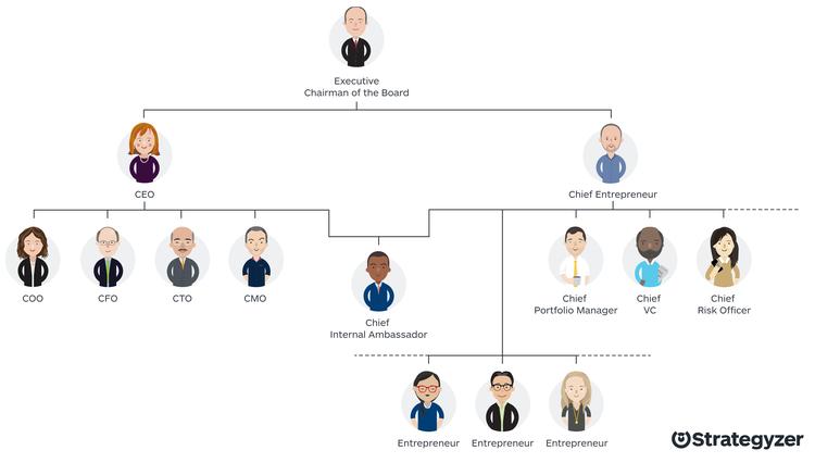 Strategyzer_Org_Chart_Future