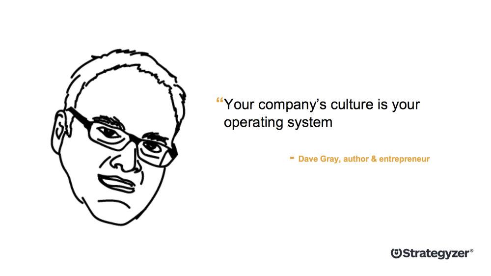 Strategyzer_Dave_Gray_CultureMap