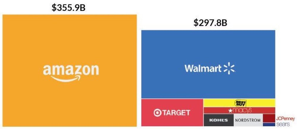 Original article:    The Extraordinary Size of Amazon In One Chart   . Found via    Vala Afshar   .