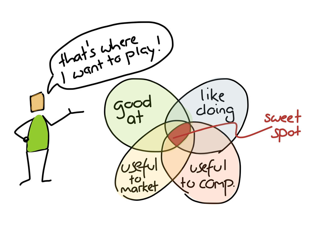 Alex_osterwalder_Strategyzer_Skills_Jobs_Culture