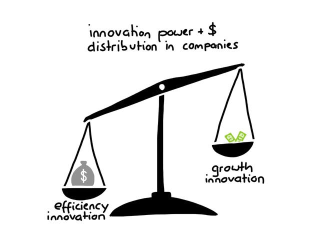 Strategyzer_innovation_distribution_companies