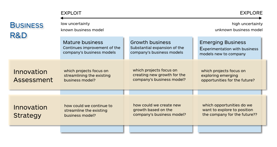 Strategyzer_Innovation_Framework