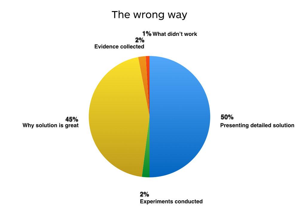 charts_wrongway.001.jpeg