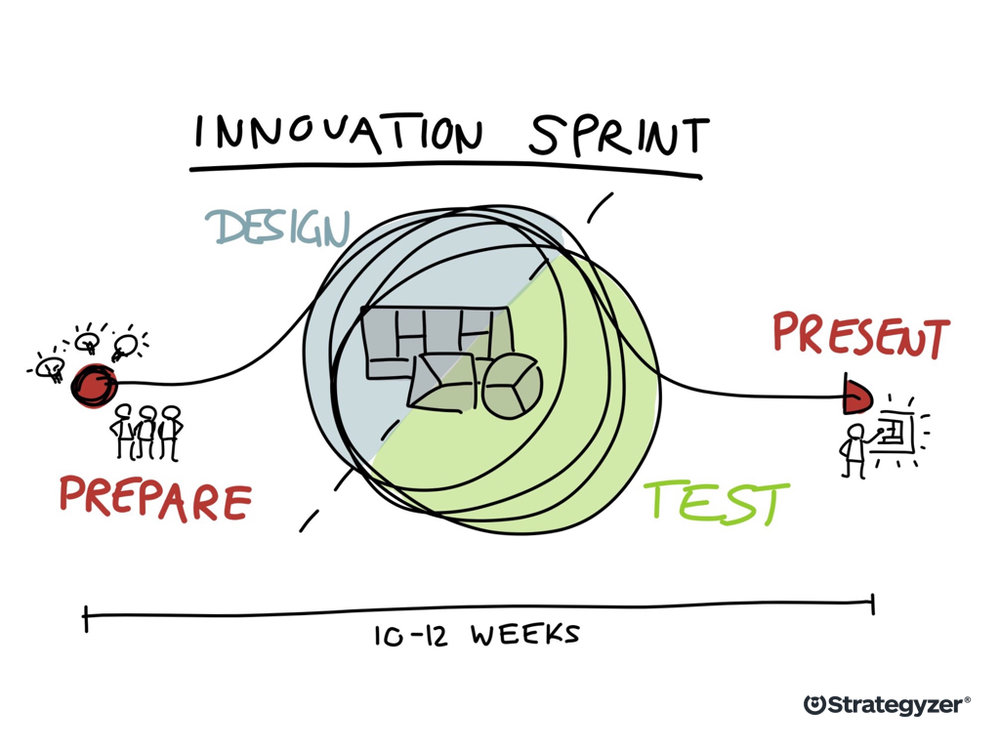 Strategyzer_Innovation_Sprint_Cycle