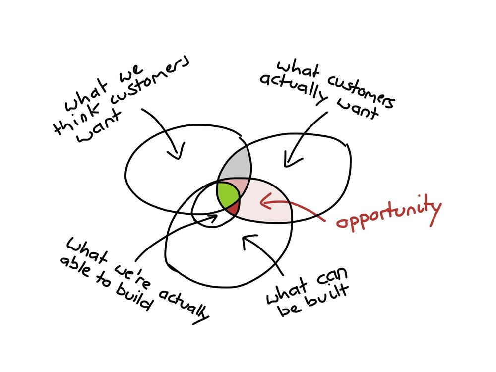 What_Customers_Want_Strategyzer