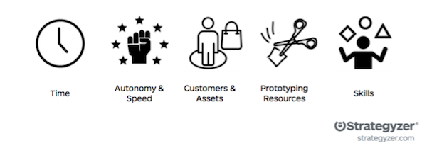 Strategyzer_Innovation_Sprint_Critical_Factors