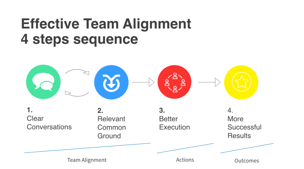 Strategyzer_TeamAlignmentMap_Stefano亚博官方app下载