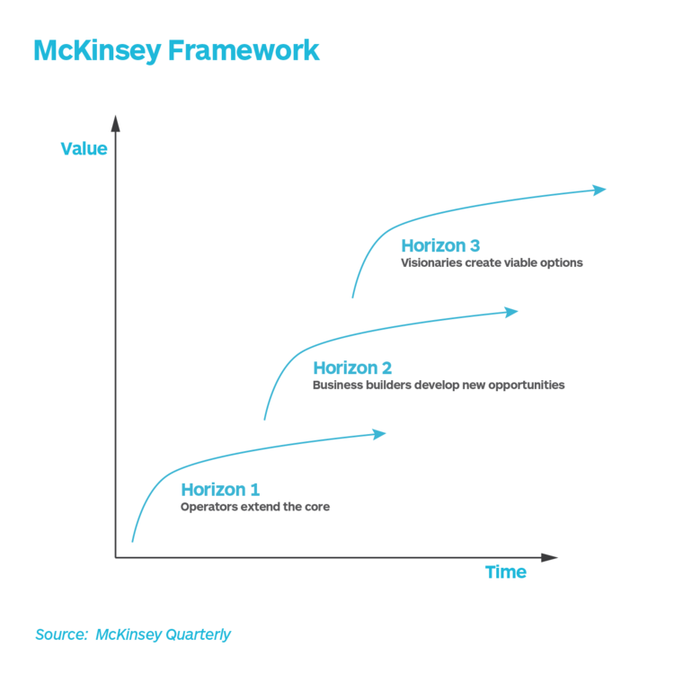 McKinsey Quarterly (2019) - Three Horizons Framework