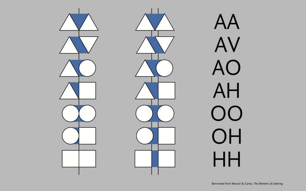 The shapes are too tight on the left, which causes uneven negative space. The middle column is balanced, and as you can see, the circular and triangular shapes have different adjustments. You can see how it translates to characters in the Latin script (i.e. writing system) on the right.