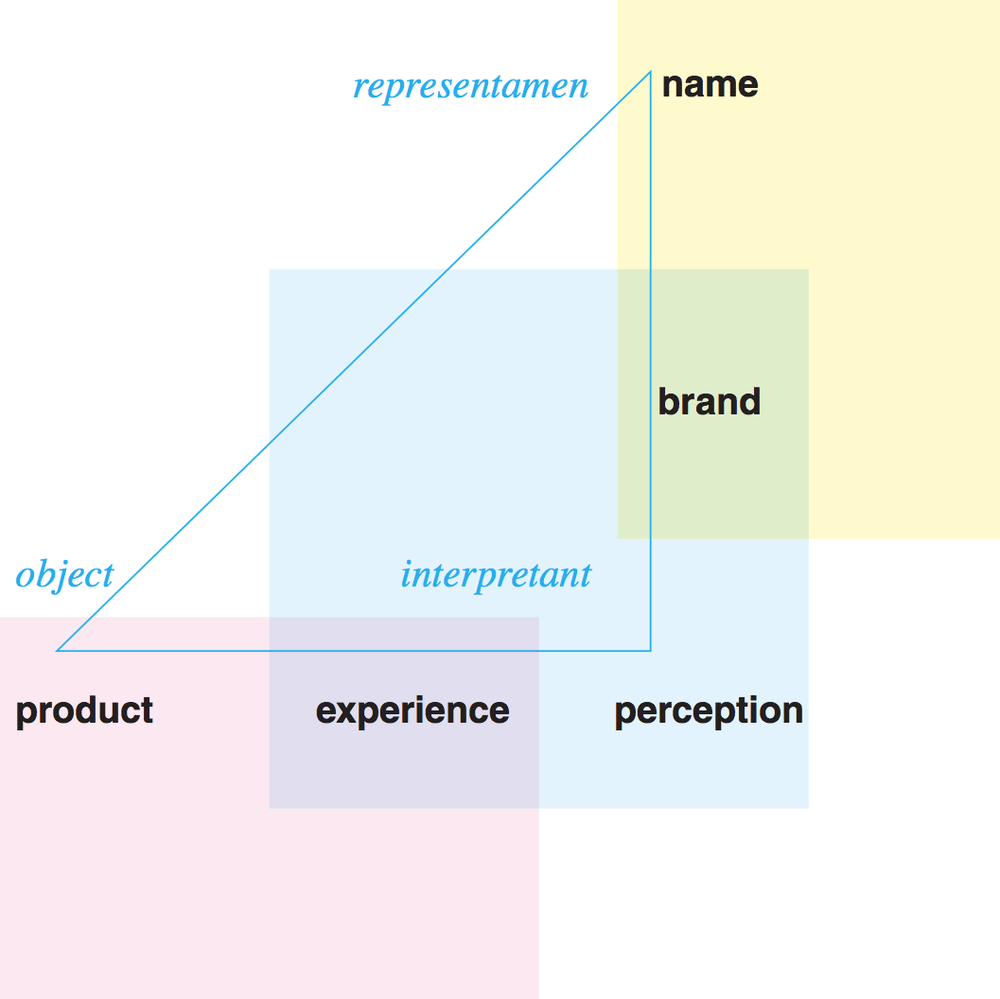 A model of brand based on the semiotics of Charles Peirce. It is framed around four main ideas: 1. a brand is more than a name or symbol 2. customer experience is the essence of good branding 3. perceptions of a brand can be measured 4. brands are a form of sign