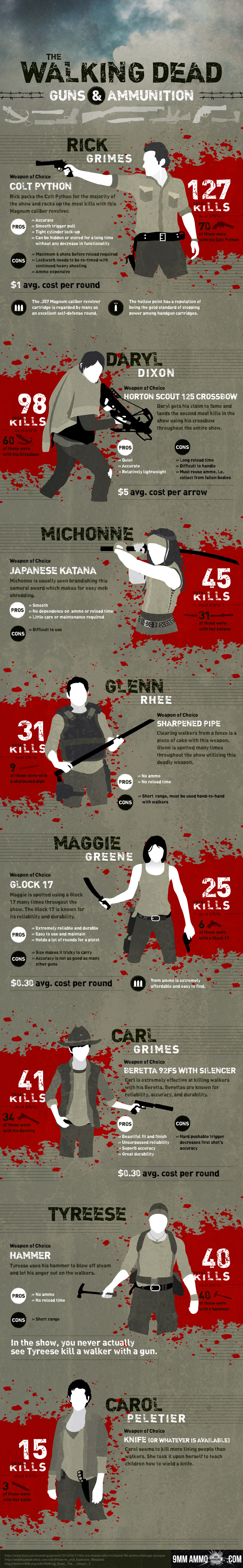 Walking-Dead-weapons-and-ammunition.jpg