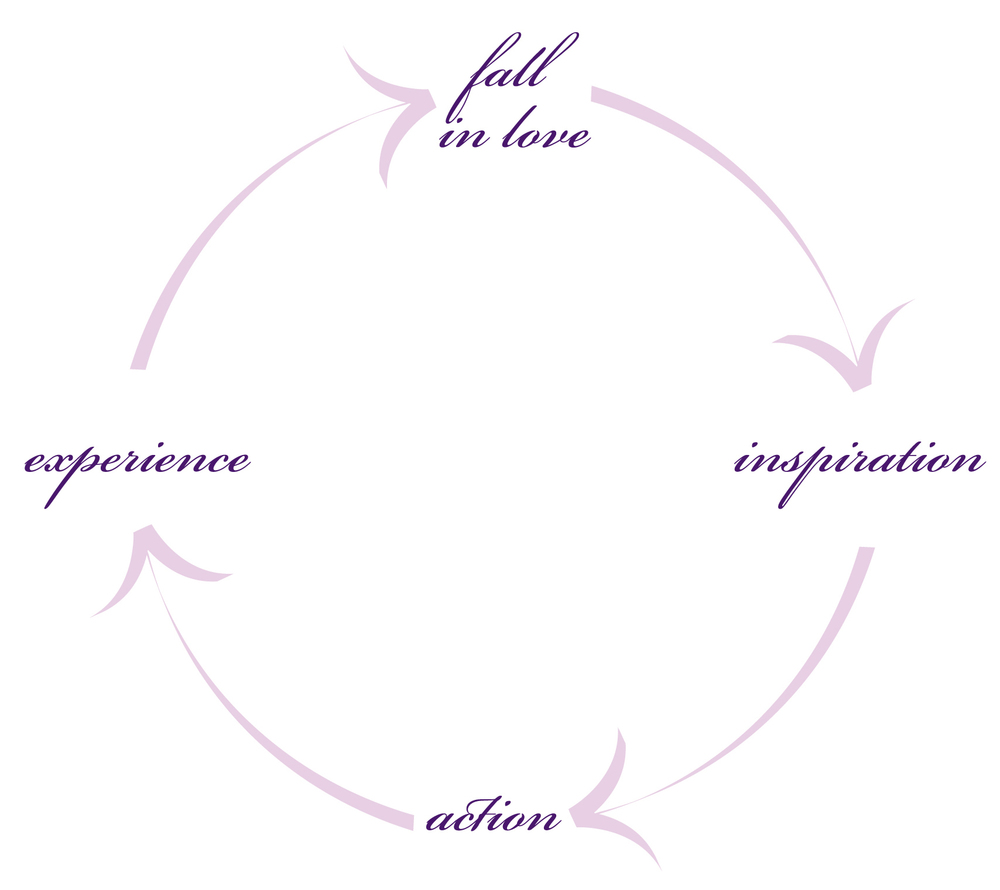 2011-Creative-Process-cycle2.jpg